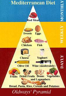 the pyramid of cretan diet